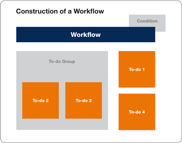 Workflow in Microsoft Dynamics NAV