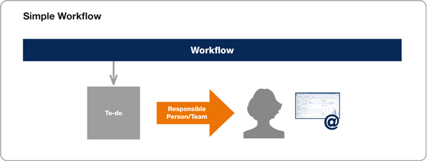 Illustration of a simple workflow