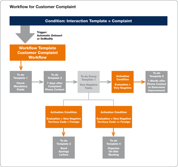 Workflow process for customer complaints