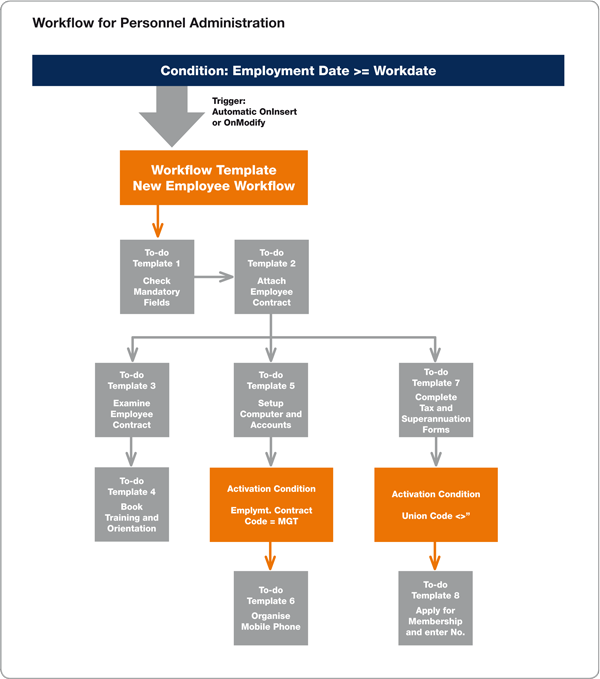 Resource management using the workflow process in Dynamics NAV