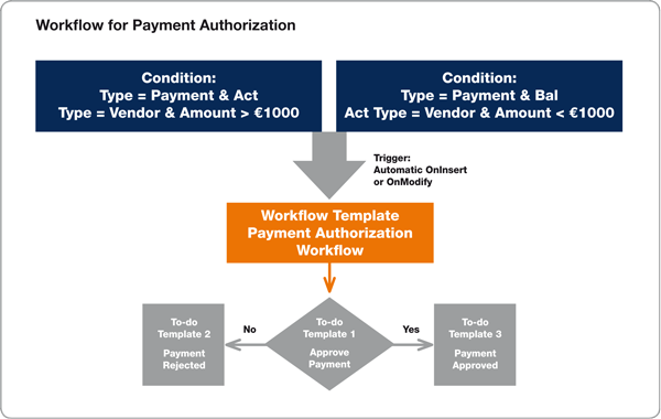 Workflow approval process in Microsoft Dynamics NAV